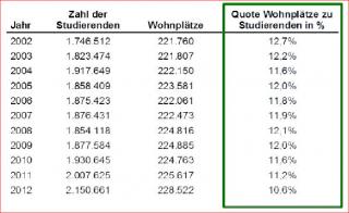 studierende-wohnheimplaetze_statistik.png
