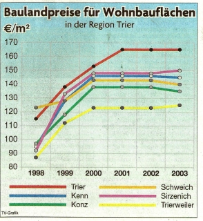 Baulandpreise